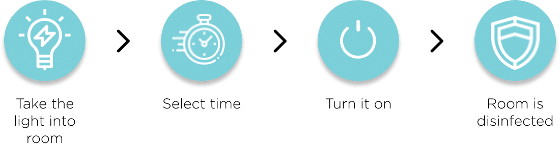 Easy 4 Step Process on MUVi Quad