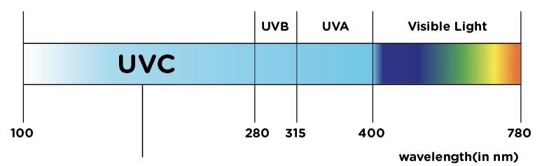 UVC Germicidial Spectrum