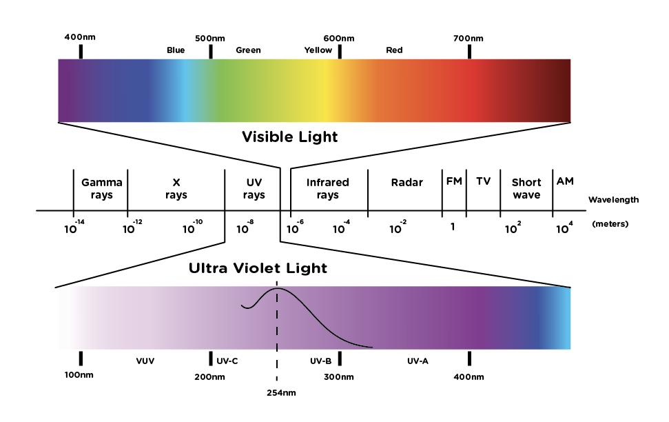 UVC Spectrum Explainer