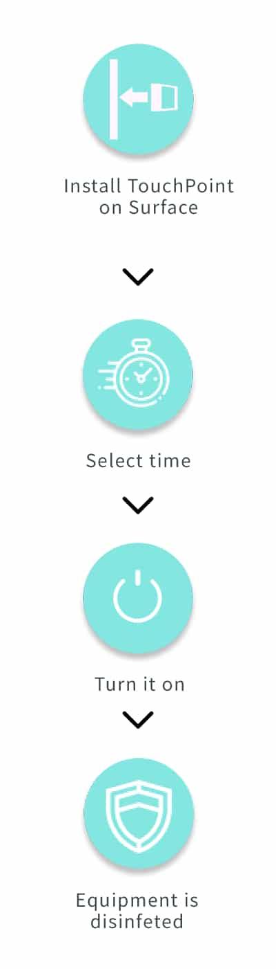 MUVi Touch Point'te kolay 4 adım